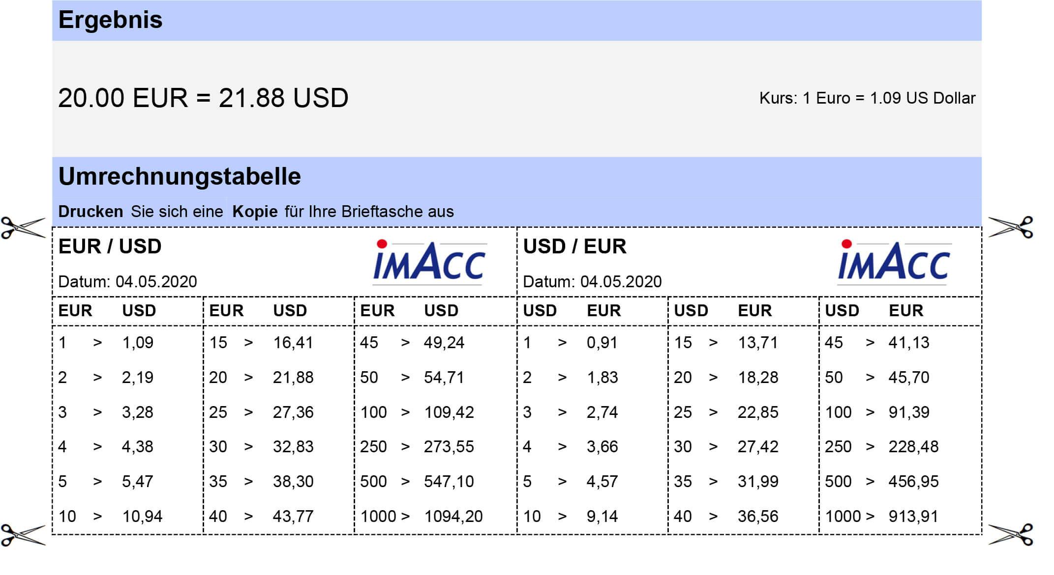 Umrechnungstabelle Forint Euro