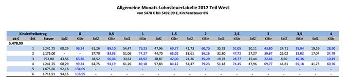 Lohnsteuertabelle 2017, Steuertabelle 2017