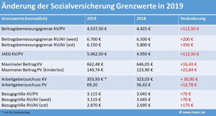 Beitragsbemssungsgrenzen, Sozialversicherungswerte - Grenzwerte 2019