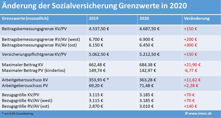 Rechengrößen Sozialversicherung, Beitragsbemessungsgrenze, Sozialversicherungsbeiträge und andere Sozialversicherungswerte 2019 und 2020 im Vergleich