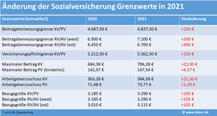 Beitragsbemessungsgrenze und andere Sozialversicherungswerte 2021 und 2020 im Vergleich