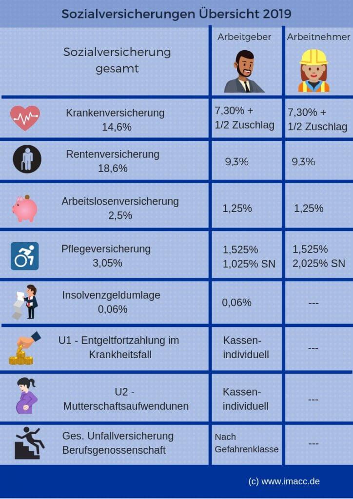 Sozialversicherungen Übersicht 2019 - Sozialversicherungsbeiträge was ist das? Wer zahlt was? Sozialversicherungsbeiträge 2019 Tabelle