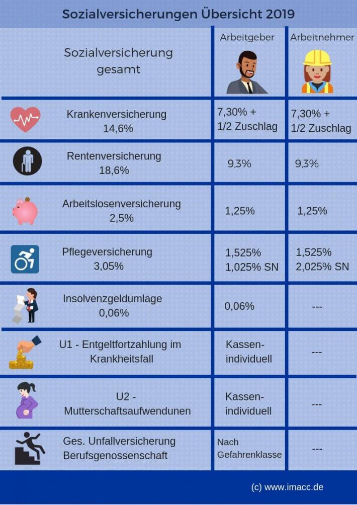 Sozialversicherungen Übersicht 2019 Sozialabgaben 2019, Sozialabgaben: Wer zahlt was in2019