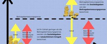 Beitragsbemessungsgrenze 2020: Wie hoch ist sie?