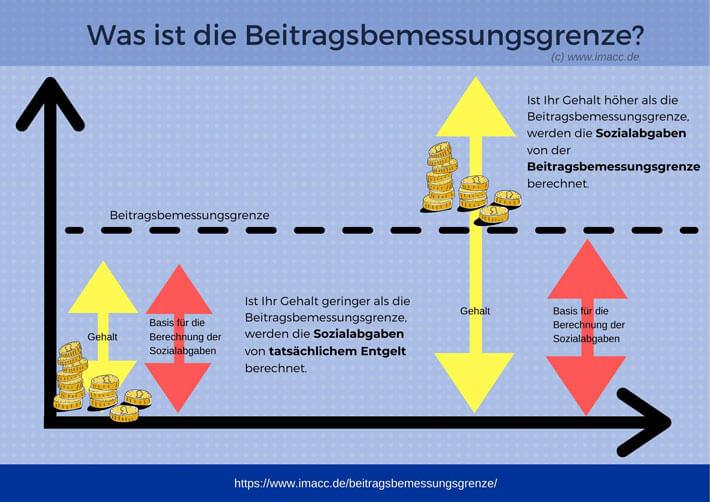 Beitragsbemessungsgrenze 2021: Wie hoch ist sie?