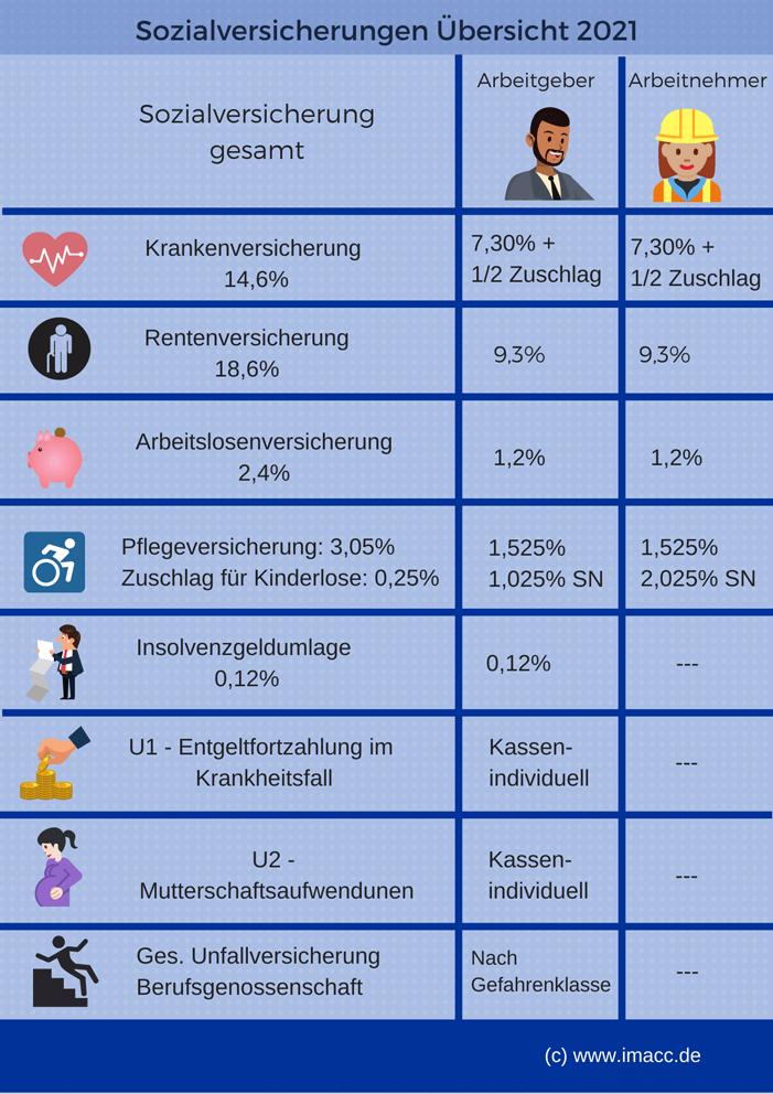 Sozialversicherungen Übersicht 2021, für Sozialabgaben Rechner, Sozialversicherungsbeiträge berechnen